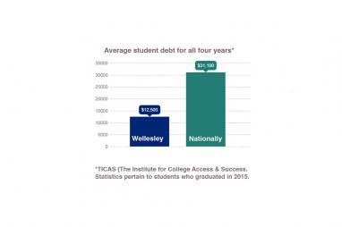 Low student debt